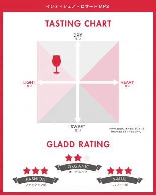 『担当イチオシ!亜硫酸塩不使用 イタリア自然派ワイン』インディジェノ・ロザートMP3見る